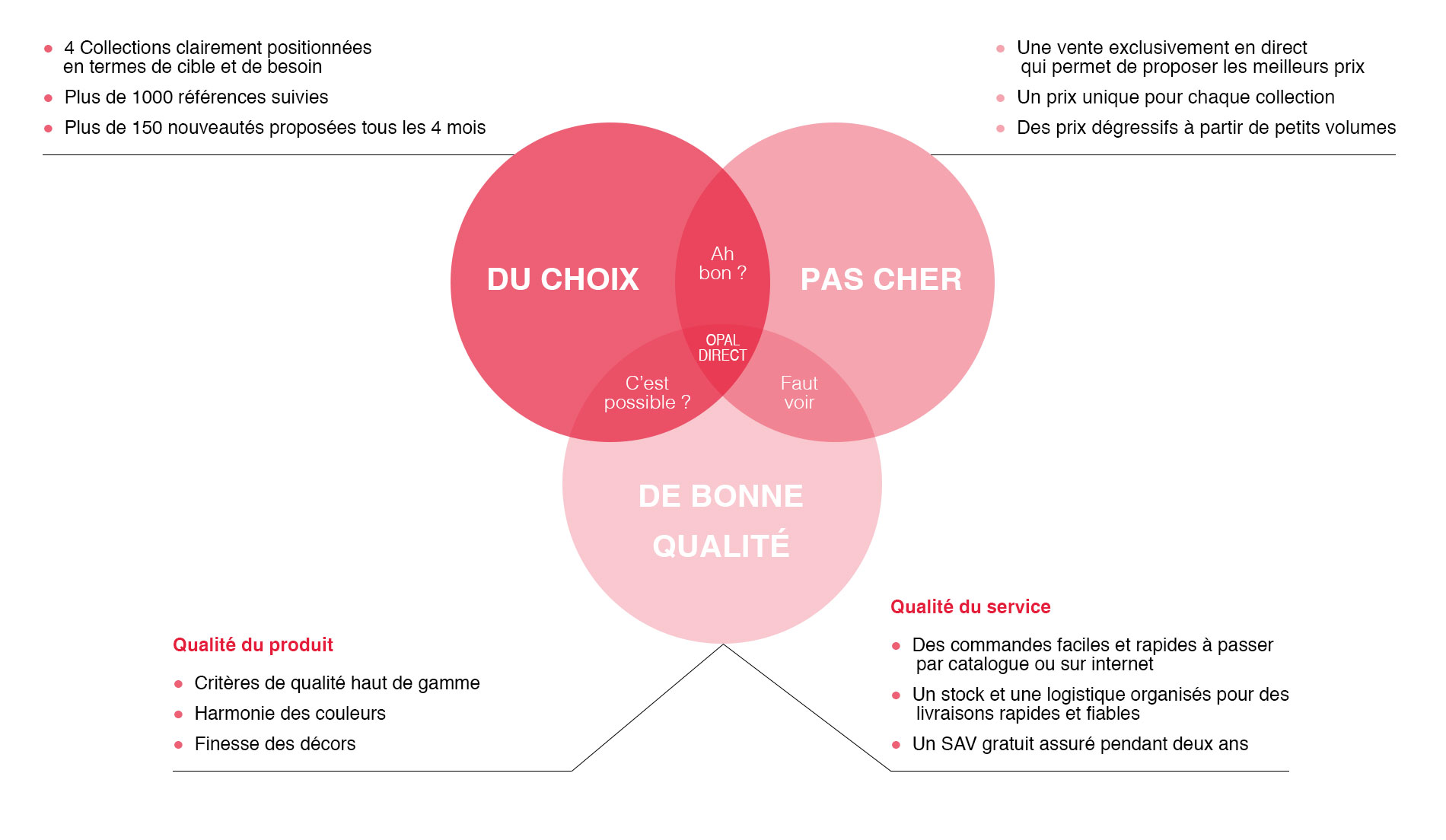 schéma-OD-page-HD